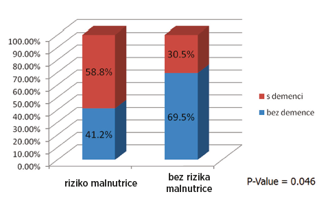 Vliv kognitivního postižení na riziko malnutrice podle NRS 2002
