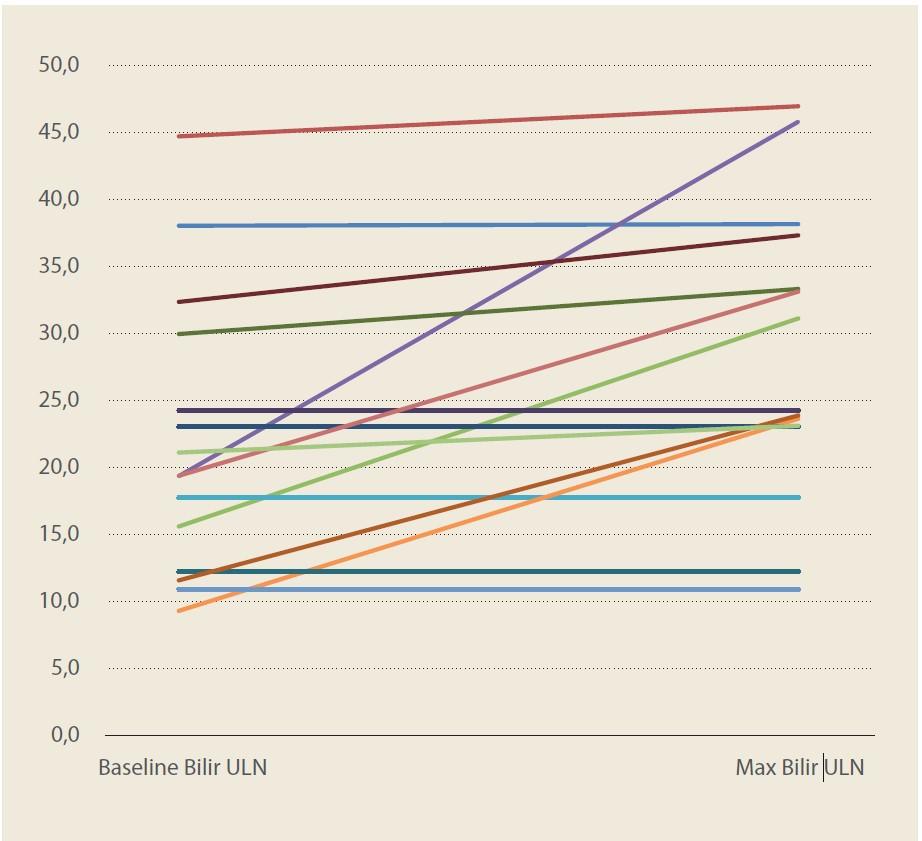 Sérová koncentrácia bilirubínu pri prijatí a maximálna koncentrácia bilirubínu počas sledovania.<br> Graph 1. Serum bilirubin concentration at admission and maximum bilirubin concentration at follow-up.
