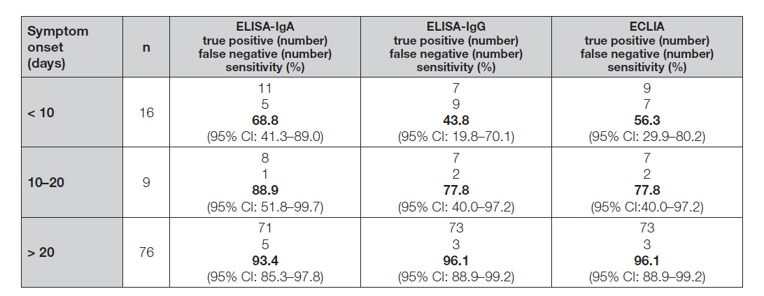 Table 3. Evaluation of diagnostic sensitivity and specificity at different time points from symptom onset