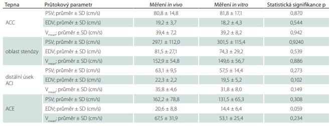 Průtokové parametry v karotickém řečišti in vivo a in vitro.