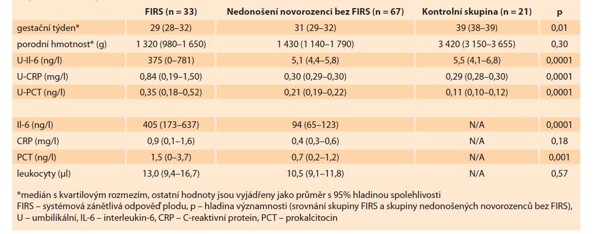 Srovnání hladin umbilikálních a neonatálních parametrů zánětlivé odpovědi u jednotlivých skupin pacientů (FIRS, nedonošení novorozenci bez FIRS a donošení zdraví novorozenci).<br> Tab. 3. Comparison of the levels of umbilical and neonatal parameters of infl ammatory response in individual groups of patients (FIRS, premature and full-term neonatal).