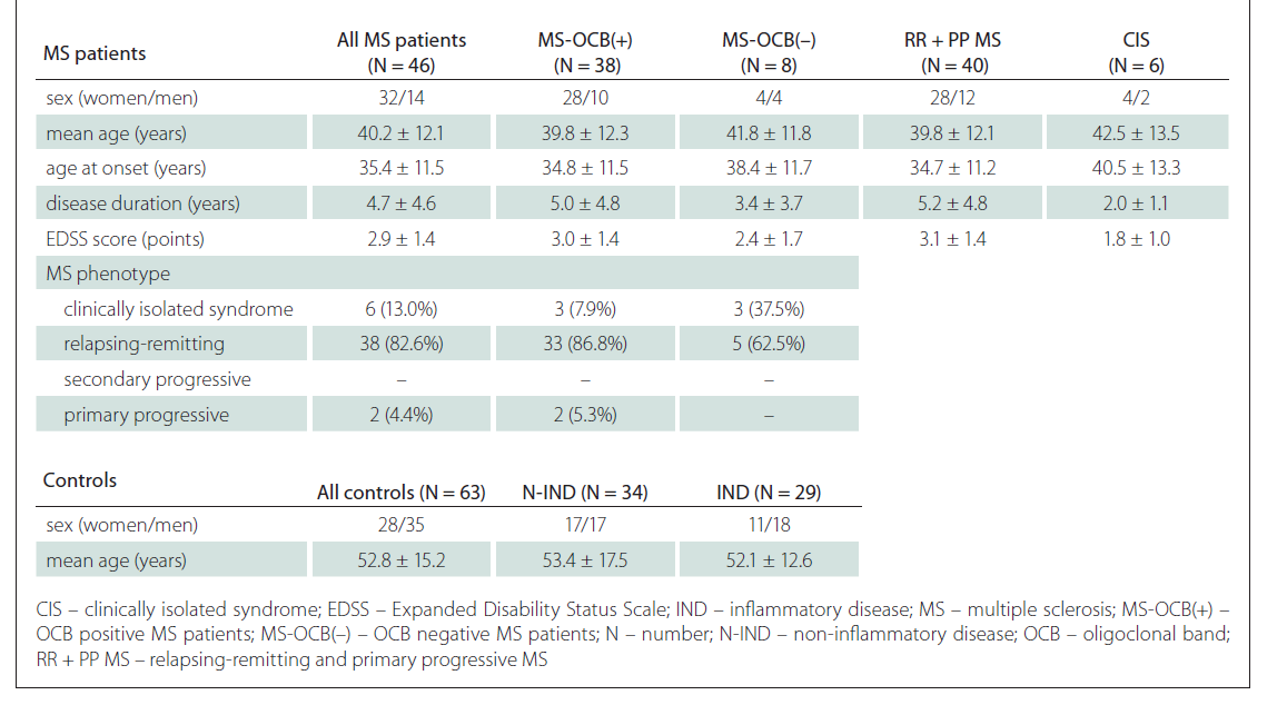 Clinical characteristics of MS patients and controls.
