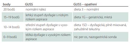 Management péče dle výsledku testu GUSS.