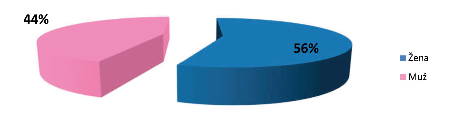 Výsledky posouzení u CN podle pohlaví