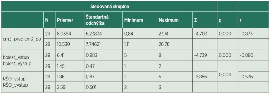 Štatistická analýza sledovanej skupiny.