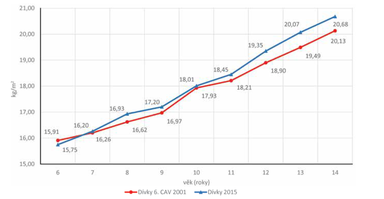 Porovnání BMI (kg/m2) dívek z roku 2001 a 2015.