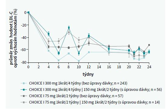 Hladina LDL-C ve skupinách podle úpravy léčby ve 12. týdnu u nemocných s maximální tolerovanou dávkou statinu. Upraveno podle [7]