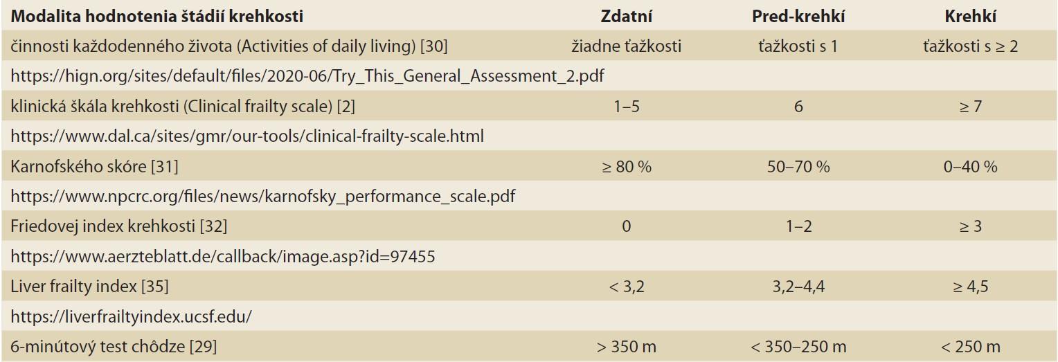 Tab. 2. Modality hodnotenia štádií krehkosti.<br> Tab. 2. Modalities of evaluation of frailty stages.