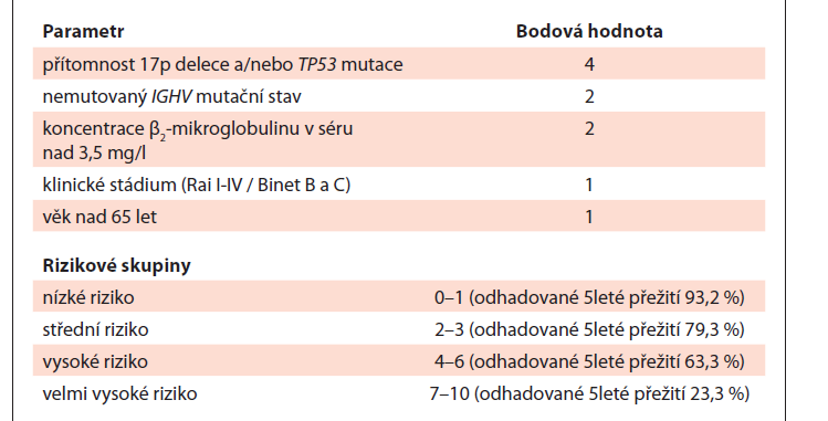 Mezinárodní prognostický index (International Prognostic Index – IPI) chronické lymfocytární leukemie [22].
