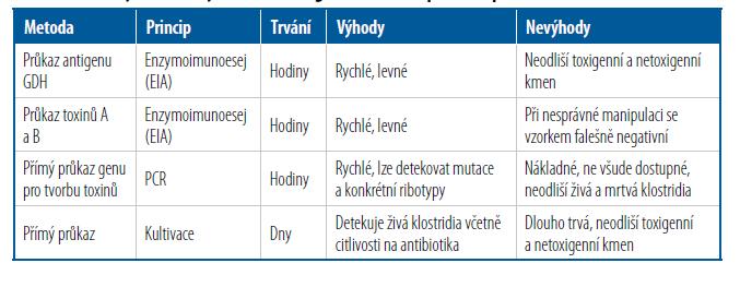 Metody rutinně využívané k diagnostice CDI [Upraveno podle 8]