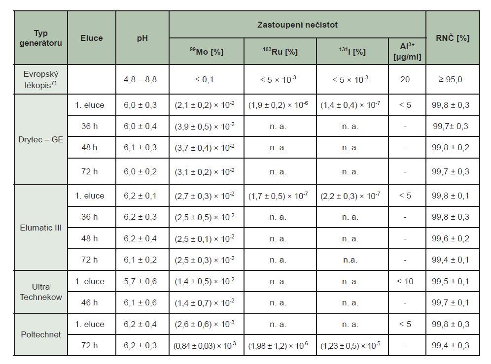 Tab. 4 Radionuklidové nečistoty generátorů, (RNČ – radionuklidová čistota). 76–79