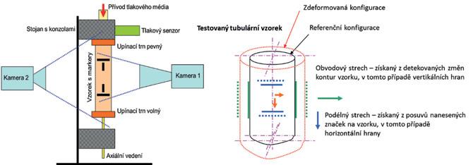 Schema 1: Vlevo: schematický pohled na upnutý vzorek instalovány do konzol Schéma odpovídající reálným fotografiím na Obr. 1. Vpravo: schéma deformování tubulárního vzorku během inflačně-extenzního testu. Jsou zde naznačené markery (linky) na kterých se identifikovala obvodová a axiální deformace.<br> Schema 1: Left: A schematic view of the sample secured in the console Scheme corresponding to the real photographs in Fig. 1. Right: Diagram of the deformation of a tubular sample during an inflation- extension test. Blue and green lines indicate levels at which the circumferential and axial deformations have been measured.