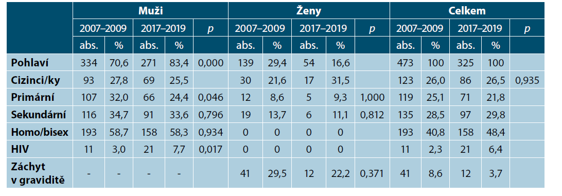Stratifikace případů syfilis u hospitalizovaných pacientů v letech 2007–2009 a 2017–2019