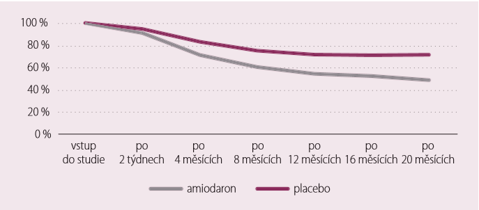 Perzistence užívání betablokátoru u pacientů užívajících současně amiodaron nebo placebo [22].