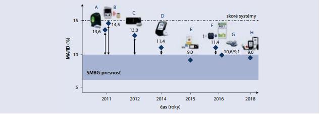 Vývoj presnosti CGM systémov v priebehu rokov [4]