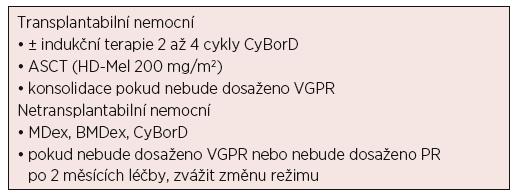 Schéma vhodné terapie pro pacienty s nově dg. AL amyloidózou (upraveno podle [Mayo clinic; Dispenzieri, 2015])