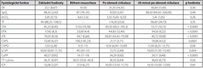 Data monitorovaných fyziologických funkcí v průběhu experimentu