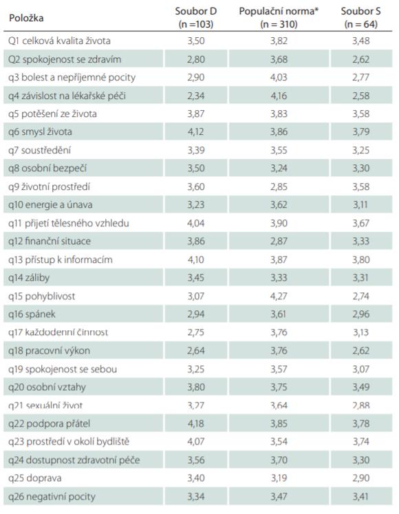 Srovnání průměrného skóre položek dotazníku World Health Organization Quality of Life (WHOQoL–BREF).