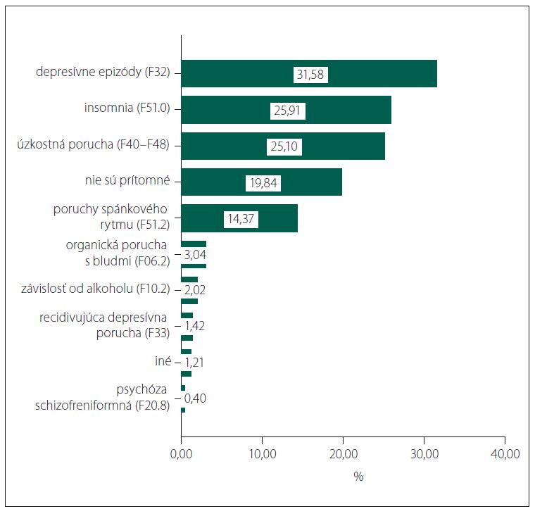 Jednotlivé psychiatrické komorbidity a ich prevalencia.<br> Fig. 1. Particular psychiatric comorbidities and their prevalence.