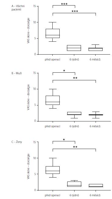 VAS skoŕe charakteru dorzalgií u souboru jako celku (A), u mužů (B) a u žen (C). Data jsou vyjádřena jako medián, 25/75 percentil a min/max. * p < 0,05; ** p < 0,01; *** p < 0,001 VAS – Visual Analogue Scale<br> Fig. 3. VAS score for dorsalgia in all the patients (A), in males (B) and in females (C). Data are expressed as median, 25/75 percentile and min/max values. * p < 0.05; ** p < 0.01; *** p < 0.001 VAS – Visual Analogue Scale