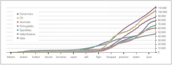 Počet případů onemocnění COVID-19 na 1 milion obyvatel [47].<br> Fig. 1. Number of cases of COVID-19 per 1 million people [47].