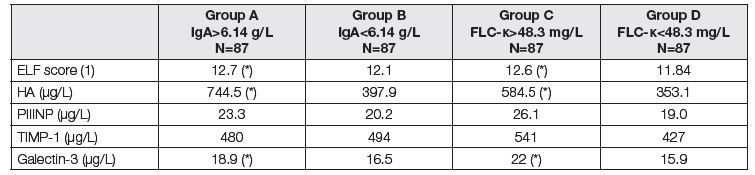 Medians of biomarkers of liver fibrosis before LTx. Comparison of two subgroups with respect to different criteria. Groups A and B according to the total IgA; group A above median of 6.14 g/L, group B up to median of 6.14 g/L. Groups C and D according to the FLC-κ; group C above median of 48.3 mg/L, group D up to median of 48.3 mg/L). Asterisk (*) means significant difference between group A and B, or C and D, respectively (Mann-Whitney test).