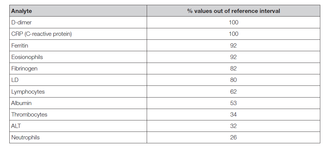 Table 2. Frequency of changed analyte values in hospital admission COVID-19 patients [5].