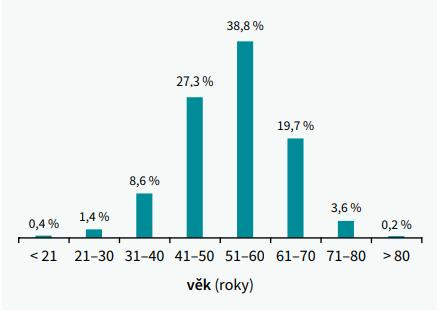 Předpokládané trvání dyslipidemie a věk jejího diagnostikování (počet probandů v procentech)