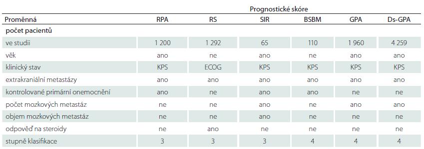 Prognostické skóre u mozkových metastáz. Upraveno podle [49]. RPA byla zavedena Gasparem et al v roce 1997. Pacienti byli rozděleni do tří skupin podle KPS, věku, kontrolovaného primárního onemocnění a extrakraniálních projevů nemoci. Pacienti s KPS ≥ 70, mladší 65 let, s kontrolovaným primárním onemocněním a bez dalších extrakraniálních metastáz byli ve skupině I a měli nejlepší prognózu (medián přežití 7,1 měsíce). Ve III. skupině byli pacienti s KPS < 70 (přežití 2,3 měsíce) a zbylí pacienti ve II. skupině (medián přežití 4,2 měsíce). RS bylo zavedeno na základě zkušeností jednoho centra Lagerwaardem et al v roce 1999. I když statisticky signifi kantní výsledky byly shledány u věku, KPS, kontrolovaného primárního onemocnění a extrakraniálních projevů nemoci, odpovědi na steroidy, hladiny laktátdehydrogenázy, pohlaví a lokalizace primárního nádoru, do skórovacího skóre byl použit pouze klinický stav pacienta podle ECOG, extrakraniální projev nemoci a odpověď na steroidy. Posledně jmenovaná položka byla pak limitem širšího použití této škály. SIR byl zaveden v roce 2000 Weltmanem et al. Pracuje se šesti proměnnými (věk, KPS, kontrolované primární onemocnění, přítomnost extrakraniálních metastáz, počet a objem mozkových metastáz). Podrobné zpracování potřebné k posouzení systémového onemocnění omezilo široké rozšíření tohoto prognostického indexu. Základní skóre pro mozkové metastázy BSBM bylo zavedeno v roce 2004 Lorenzonim et al. Používá stejné parametry jako RPA kromě věku. Je jednoduché s podobnou predikcí prognózy. GPA škála byla zavedena v roce 2007 Sperdutem et al. Kromě věku, KPS a přítomnosti extrakraniálních metastáz zahrnuje do výpočtu i počet metastáz. Jedná se o jednoduchou škálu, která je často používána. Vzhledem k tomu, že prognóza je závislá také na typu primárního nádoru, byla škála později rozšířena o tuto položku jako Ds-GPA. Skóre je možno spočítat na webových stránkách [69], kde je také uvedeno přibližné přežití pacienta.
