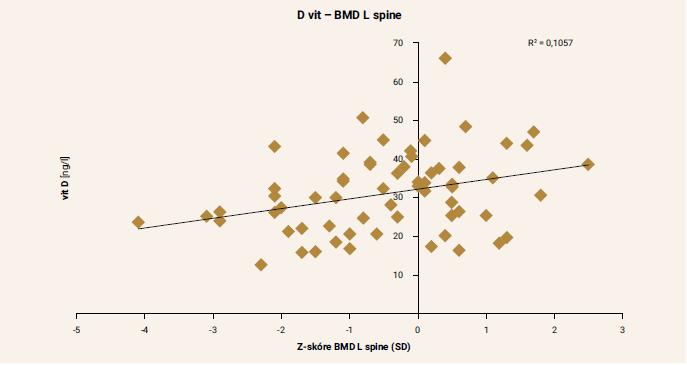 Závislosť medzi sérovými koncentráciami 25-OH vitamínu D a BMD lumbálnej chrbtice