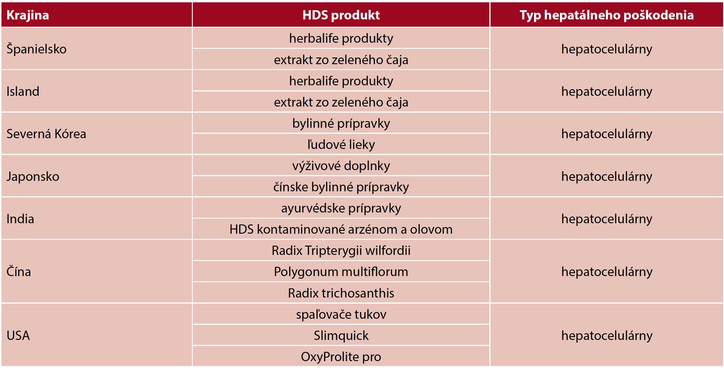 Hlavné používané HDS vo svete a typ pečeňového poškodenia (9)