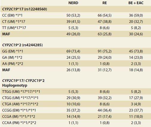 Genotypové frekvence <i>CYP2C19</i> u pacientů s GERD.<br>   Tab. 2. <i>CYP2C19</i> genotype frequencies in patients with GERD.