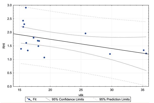 Lineární regrese RHI s věkem u nemocných s CF ve věku >15 let. Prokázána středně silná, statisticky významná korelace.<br> RHI – reaktivní hyperemický index, CF – cystická fibróza