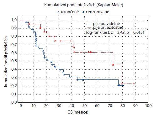 Graf 10. Kaplan-Meierův odhad funkce přežití pro dvě skupiny pacientů rozlišených podle konzumace alkoholu. OS – celkové přežití