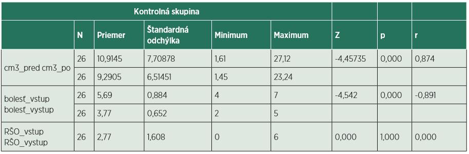 Štatistická analýza kontrolnej skupiny.