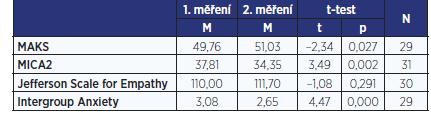 Výsledky párových t-testů u jednotlivých škál pro intervenční skupinu