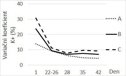 Závislost hladiny variačního koeficientu kalia na době skladování v podskupinách