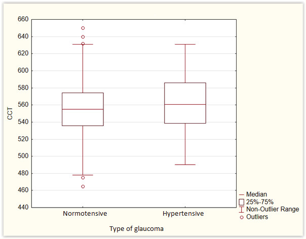 Uncorrected values of central corneal thickness in normotensive and hypertensive glaucoma