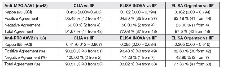 Qualitative agreement of different assays and IIF