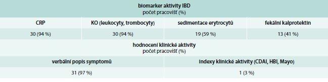Biomarkery aktivity IBD a hodnocení symptomů