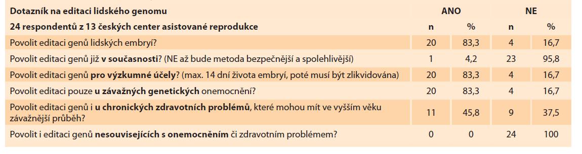 Názory českých embryologů na editaci lidského genomu.<br> Tab. 2. Opinions of Czech embryologists on editing the human genome.