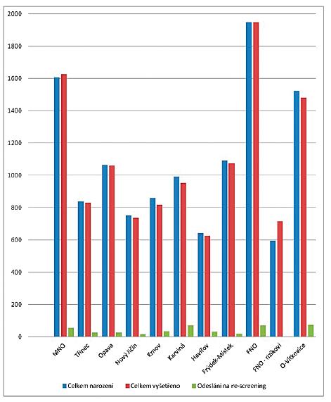 Graf znázorňující průběh prvního stupně screeningu dle porodnice v roce 2018 (FNO = Fakultní nemocnice Ostrava; MNO = Městská nemocnice Ostrava; O = Ostrava; SCO = screeningové centrum Ostrava).