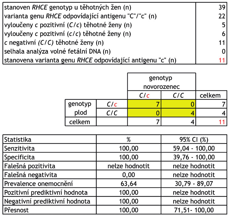 """Schéma 2 Stanovení přítomnosti varianty genu RHCE, která odpovídá přítomnosti erytrocytárního antigenu """"c"""" u plodu u c negativních žen – výsledky a parametry screeningového testu.<br> Stanovení přítomnosti varianty genu RHCE, která odpovídá přítomnosti erytrocytárního antigenu """"c"""" u  plodu má klinický význam u aloimunizovaných žen s přítomnou aloprotilátkou anti-c. Aloprotilátku anti-c si může vytvořit pouze c negativní žena (genotyp C/C) po kontaktu s c pozitivními erytrocyty (krevní transfuze, fetomaternální hemoragie). Plod je však ohrožen rozvojem hemolytické nemoci pouze v případě, že má na povrchu svých erytrocytů přítomen komplementární antigen """"c"""" (genotyp C/c).<br> Celkem bylo vyšetřeno 39 těhotných žen, RHCE genotyp těhotné ženy byl stanoven z leukocytů v periferní žilní krvi a RHCE genotyp plodu z volné fetální DNA v plazmě. RHCE genotyp plodu byl následně ověřen stanovením RHCE genotypu novorozence z bukálního stěru. RHCE genotyp ženy/plodu/novorozence byl stanoven minisekvenací. Celkem se podařilo získat 33 """"tripletů"""" (RHCE genotyp ženy/ plodu/novorozence).<br> CI (confidence interval) – interval spolehlivosti."""