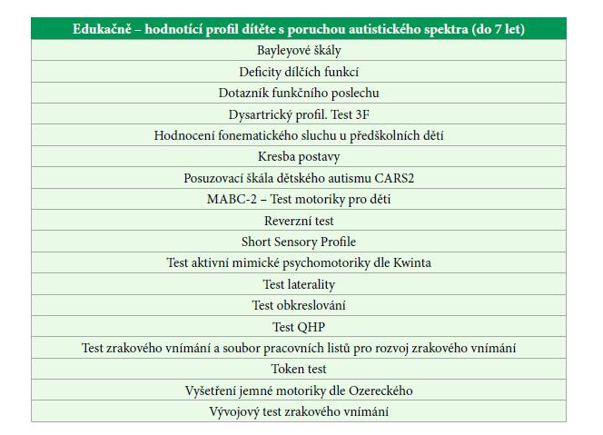 Testy a dotazníky vhodné i pro klinické logopedy