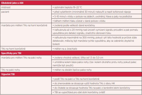 Popis základního postupu ručního vyšetření TBI pomocí tužkového cévního Doppleru (1, 3, 20)