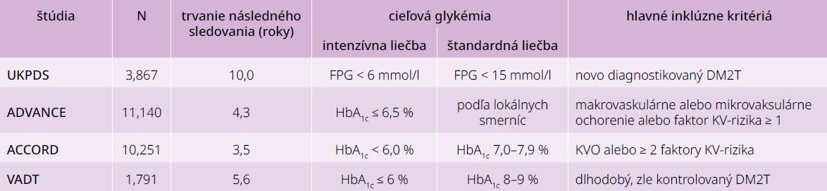 Intenzívna vs štandardná glykemická kompenzácia a riziko chronických diabetických komplikácií u pacientov s DM2T: porovnanie základných charakteristík. Upravené podľa [2]