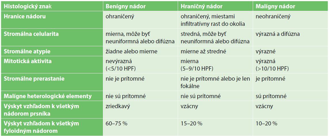Kategorizácia fyloidných nádorov podľa histologických parametrov (tabuľka upravená podľa WHO klasifikácie)<br> Tab.1. Categorization of the phyllodes tumours according to histological characteristics (modified by WHO classification)