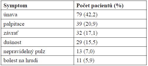 Četnost symptomů přítomných u sledovaných pacientů (N = 187)