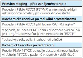 Využití PSMA PET/CT (PET/MR) v urologické praxi dle EAU 2020<br> Tab. 1. Use of PSMA PET/CT (PET/MR) in urological practice according to EAU 2020