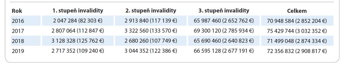 Hrubý odhad nákladů v souvislosti s výsledky posouzení pro účely invalidity v letech 2016–2019 u diagnózy karcinomu plic.